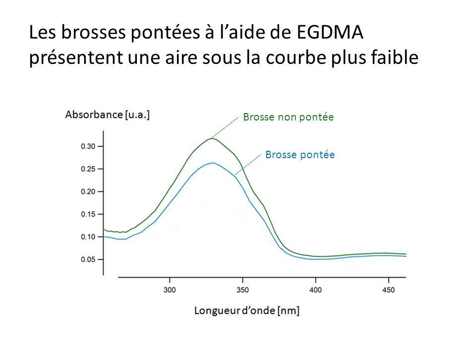 Les brosses pontées à laide de EGDMA présentent une aire sous la courbe plus faible Brosse non pontée Brosse pontée