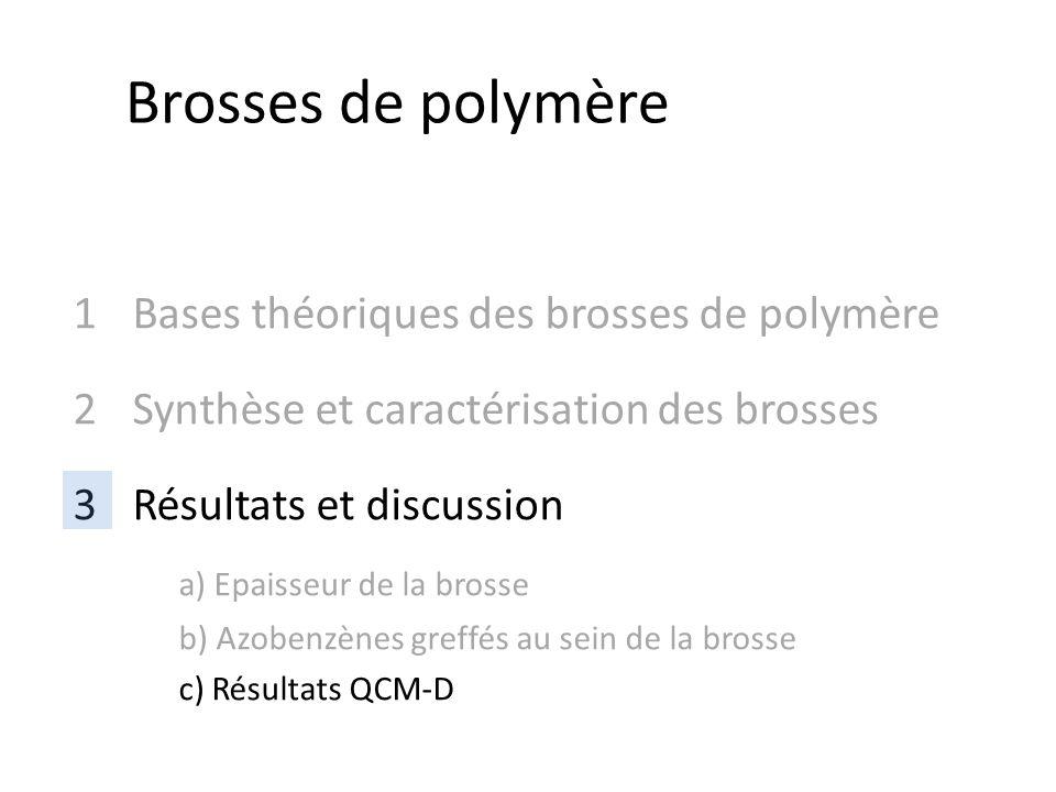 1Bases théoriques des brosses de polymère 2Synthèse et caractérisation des brosses 3Résultats et discussion a) Epaisseur de la brosse b) Azobenzènes greffés au sein de la brosse c) Résultats QCM-D Brosses de polymère