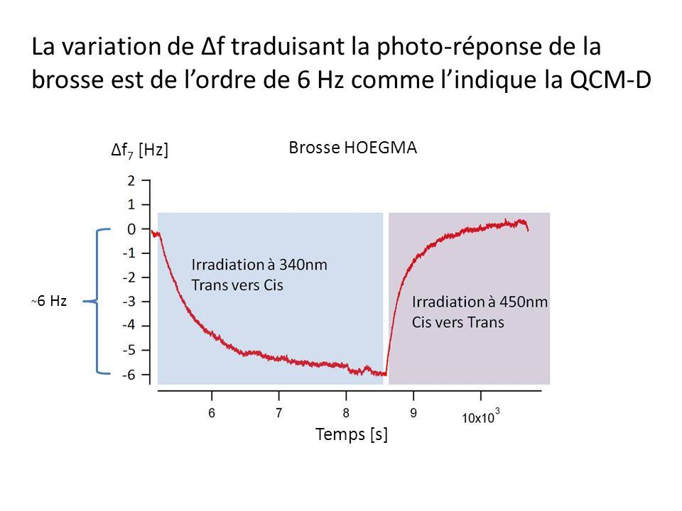 La variation de Δf traduisant la photo-réponse de la brosse est de lordre de 6 Hz comme lindique la QCM-D Δf 7 [Hz] Temps [s] ~ 6 Hz Brosse HOEGMA