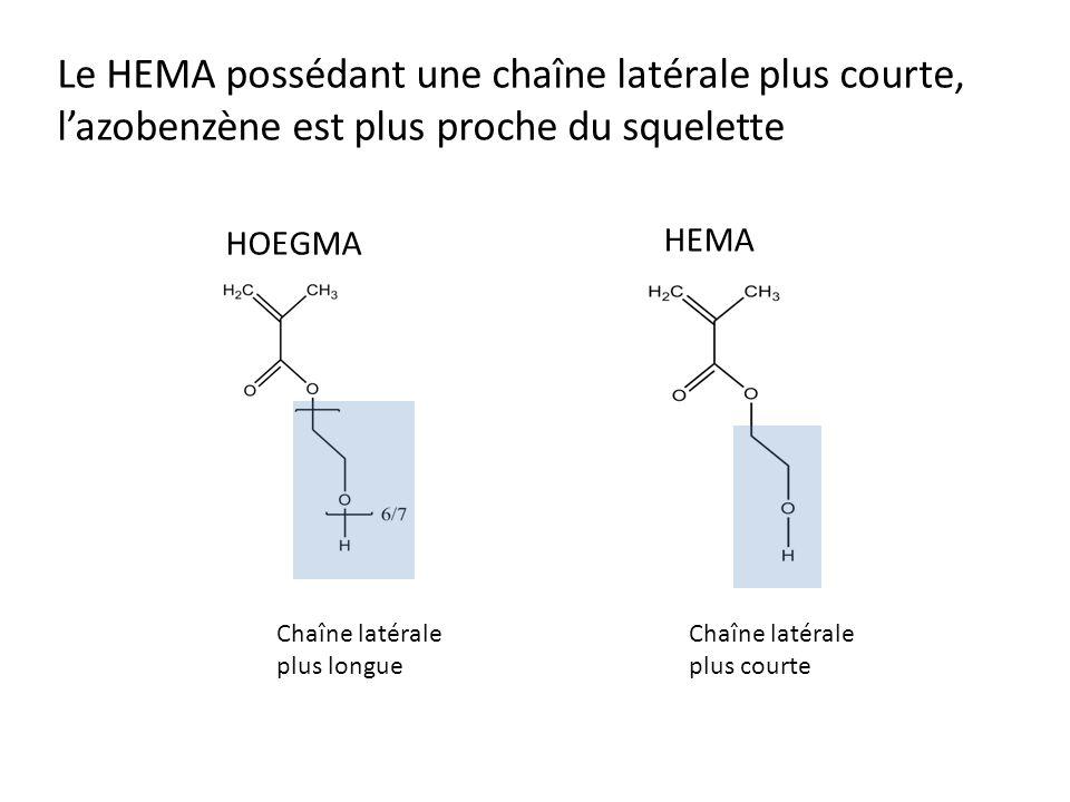 Le HEMA possédant une chaîne latérale plus courte, lazobenzène est plus proche du squelette Chaîne latérale plus longue Chaîne latérale plus courte HOEGMA HEMA