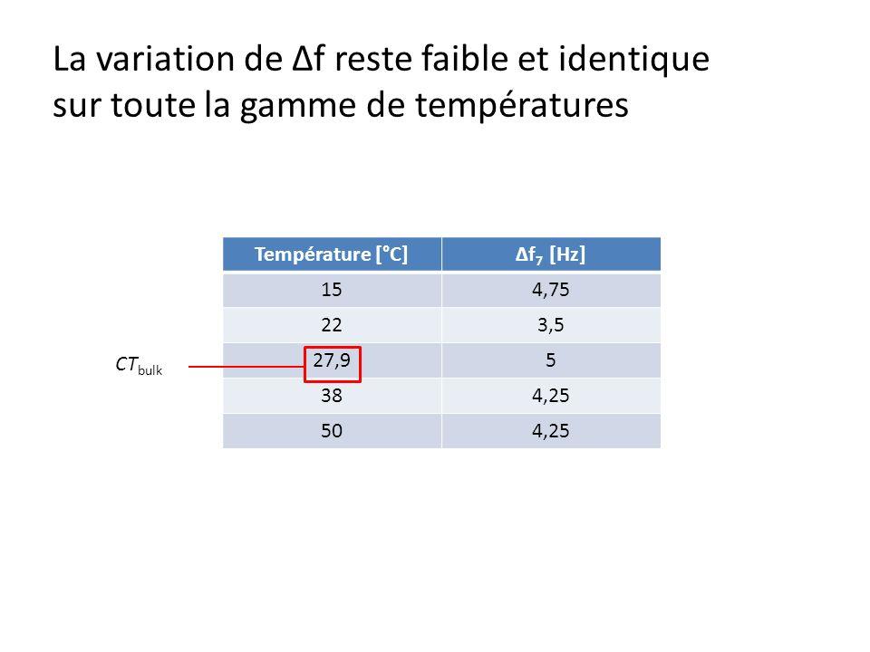 La variation de Δf reste faible et identique sur toute la gamme de températures Température [°C]Δf 7 [Hz] 154,75 223,5 27,95 384,25 504,25 CT bulk
