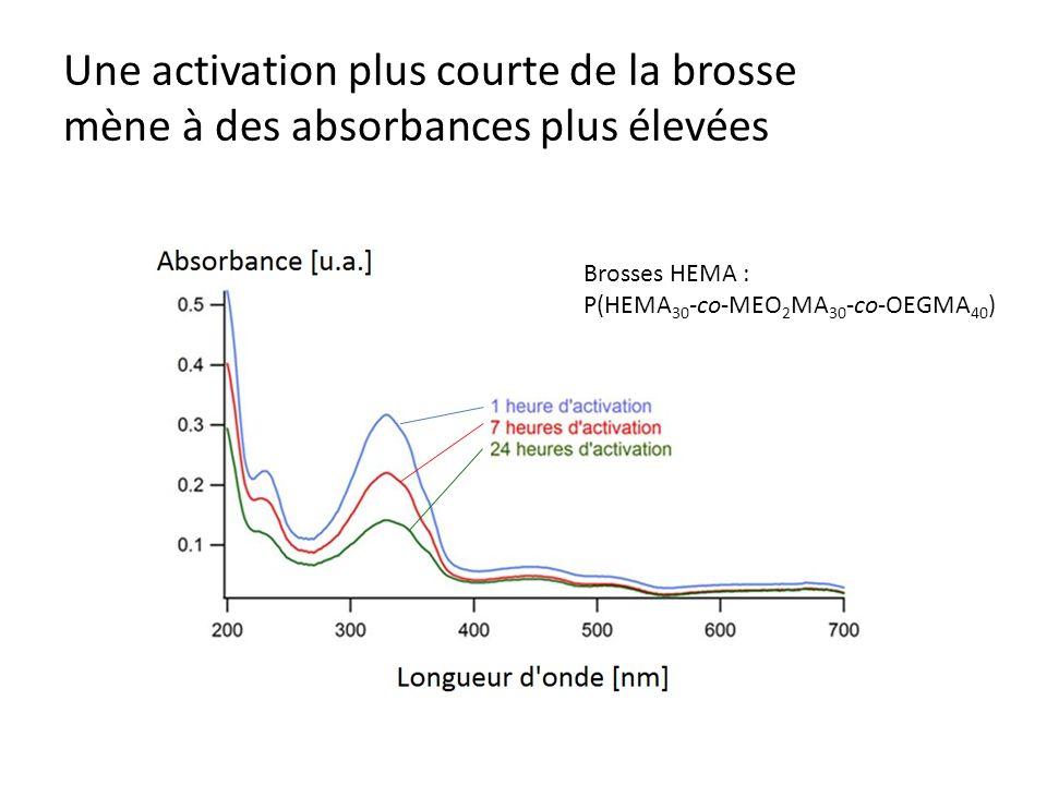 Une activation plus courte de la brosse mène à des absorbances plus élevées Brosses HEMA : P(HEMA 30 -co-MEO 2 MA 30 -co-OEGMA 40 )
