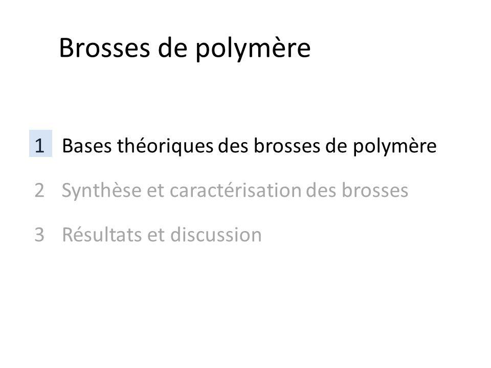 1Bases théoriques des brosses de polymère 2Synthèse et caractérisation des brosses 3Résultats et discussion Brosses de polymère
