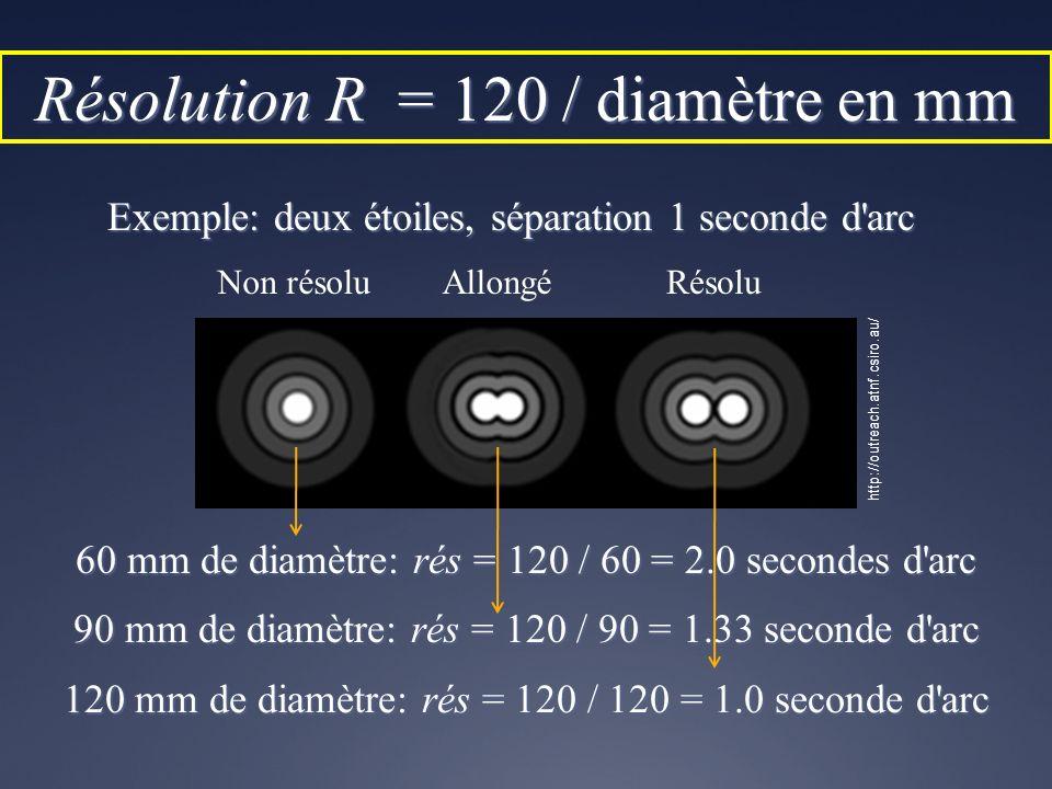 Exemple: deux étoiles, séparation 1 seconde d'arc Non résoluAllongéRésolu 60 mm de diamètre: rés = 120 / 60 = 2.0 secondes d'arc 90 mm de diamètre: ré