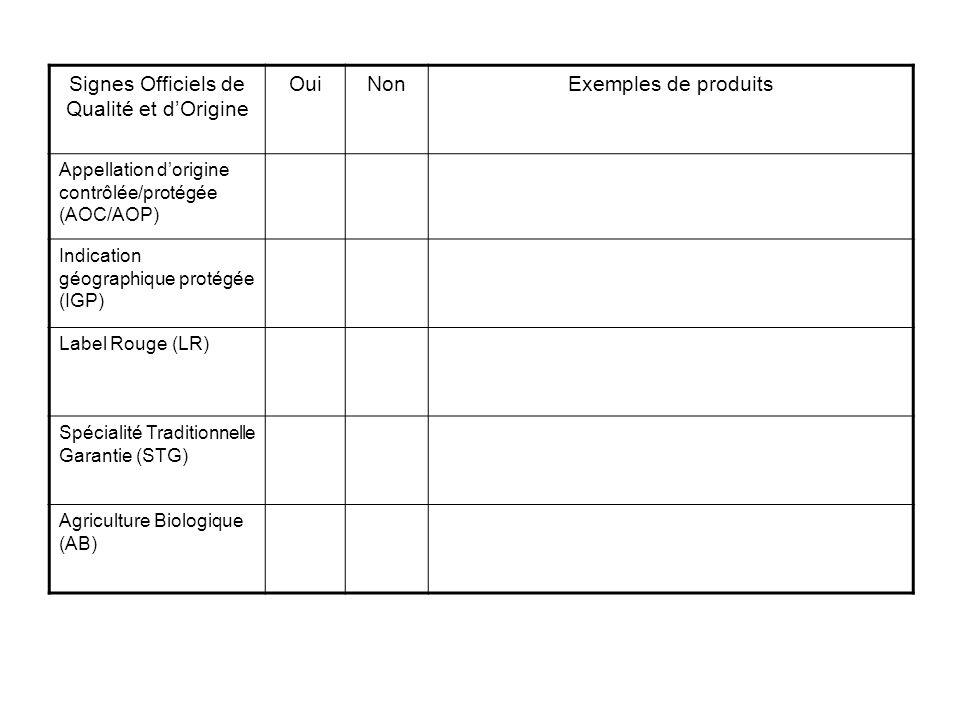 Signes Officiels de Qualité et dOrigine OuiNonExemples de produits Appellation dorigine contrôlée/protégée (AOC/AOP) Indication géographique protégée (IGP) Label Rouge (LR) Spécialité Traditionnelle Garantie (STG) Agriculture Biologique (AB)
