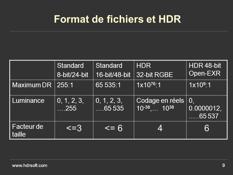 www.hdrsoft.com9 Format de fichiers et HDR Standard 8-bit/24-bit Standard 16-bit/48-bit HDR 32-bit RGBE HDR 48-bit Open-EXR Maximum DR255:165 535:11x10 76 :11x10 9 :1 Luminance0, 1, 2, 3, ….255 0, 1, 2, 3, ….65 535 Codage en réels 10 -38,… 10 38 0, 0.0000012,.….65 537 Facteur de taille <=3<= 646