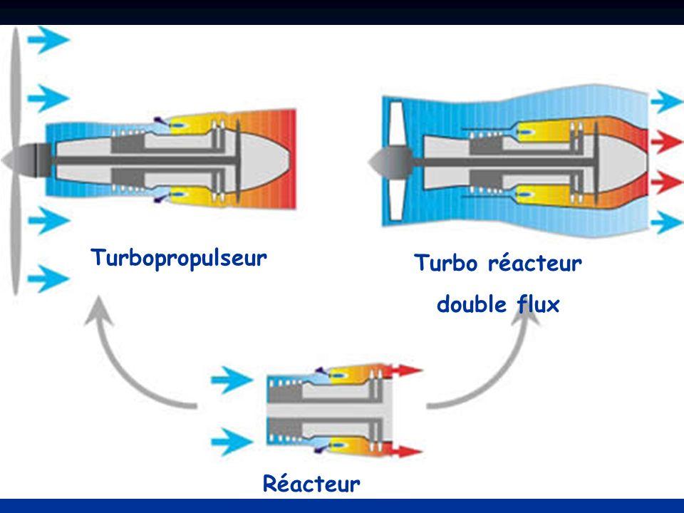 Réacteur Turbo réacteur double flux Turbopropulseur