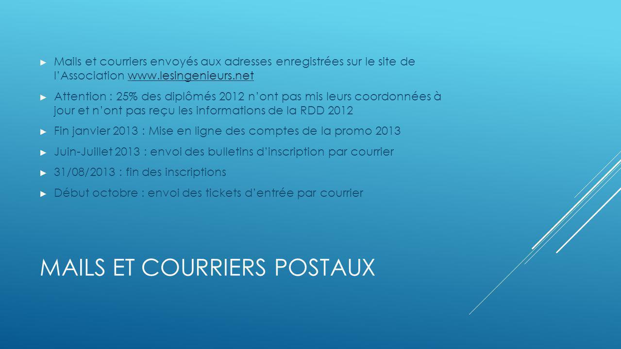 MAILS ET COURRIERS POSTAUX Mails et courriers envoyés aux adresses enregistrées sur le site de lAssociation www.lesingenieurs.netwww.lesingenieurs.net