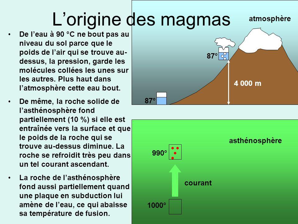 Lorigine des magmas De leau à 90 °C ne bout pas au niveau du sol parce que le poids de lair qui se trouve au- dessus, la pression, garde les molécules