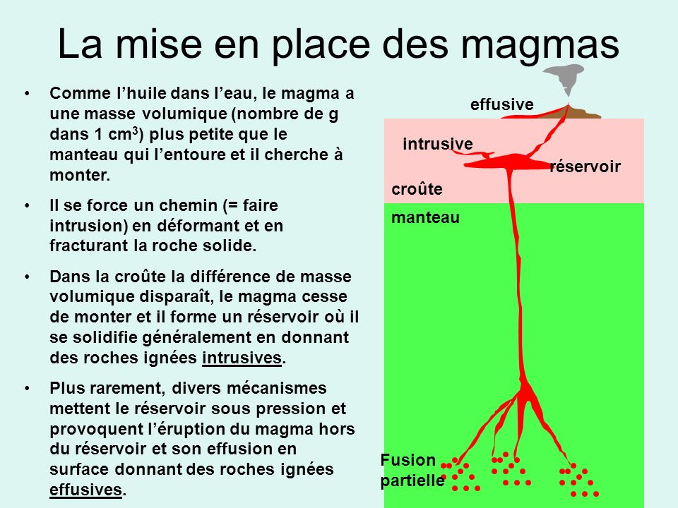 La mise en place des magmas Comme lhuile dans leau, le magma a une masse volumique (nombre de g dans 1 cm 3 ) plus petite que le manteau qui lentoure