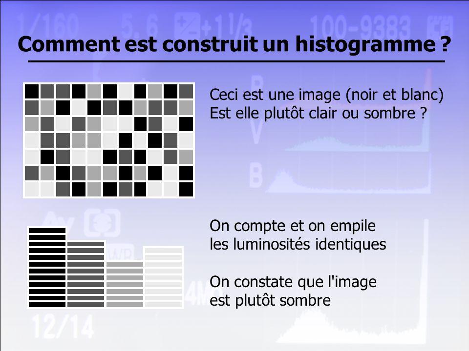 Comment est construit un histogramme ? Ceci est une image (noir et blanc) Est elle plutôt clair ou sombre ? On compte et on empile les luminosités ide