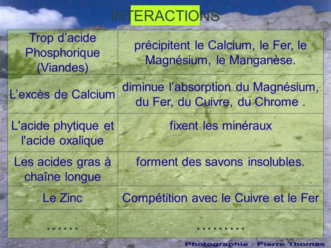INTERACTIONS Trop dacide Phosphorique (Viandes) précipitent le Calcium, le Fer, le Magnésium, le Manganèse.