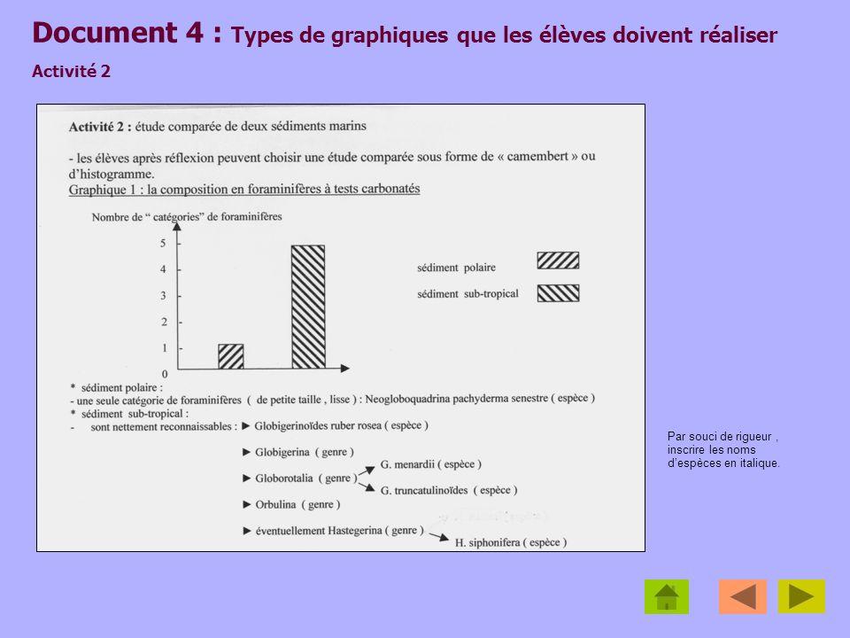 Document 4 : Types de graphiques que les élèves doivent réaliser Activité 2 Par souci de rigueur, inscrire les noms despèces en italique.