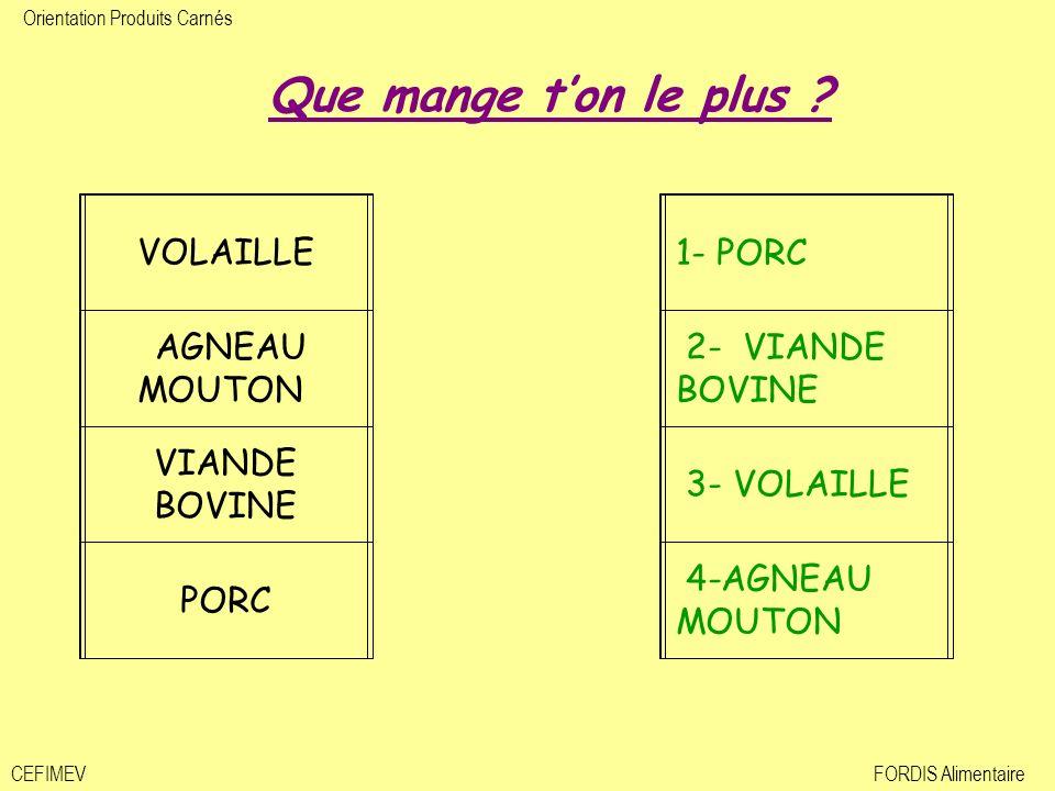 Orientation Produits Carnés CEFIMEVFORDIS Alimentaire VOLAILLE AGNEAU MOUTON VIANDE BOVINE PORC 1- PORC 2- VIANDE BOVINE 3- VOLAILLE 4-AGNEAU MOUTON Q