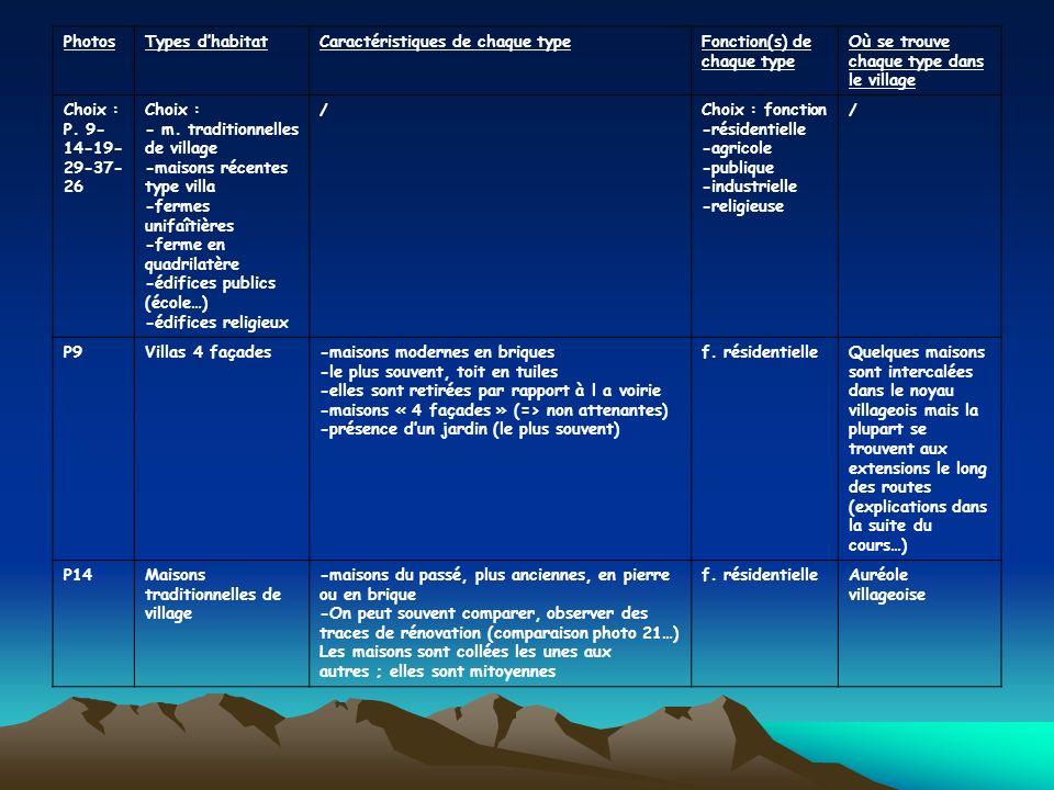 PhotosTypes dhabitatCaractéristiques de chaque typeFonction(s) de chaque type Où se trouve chaque type dans le village Choix : P. 9- 14-19- 29-37- 26