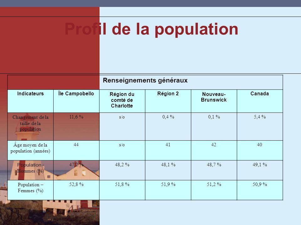 Profil de la population Renseignements généraux IndicateursÎle CampobelloRégion du comté de Charlotte Région 2Nouveau- Brunswick Canada Changement de la taille de la population 11,6 %s/o0,4 %0,1 %5,4 % Âge moyen de la population (années) 44s/o414240 Population - Hommes (%) 47,2 %48,2 %48,1 %48,7 %49,1 % Population – Femmes (%) 52,8 %51,8 %51,9 %51,2 %50,9 %