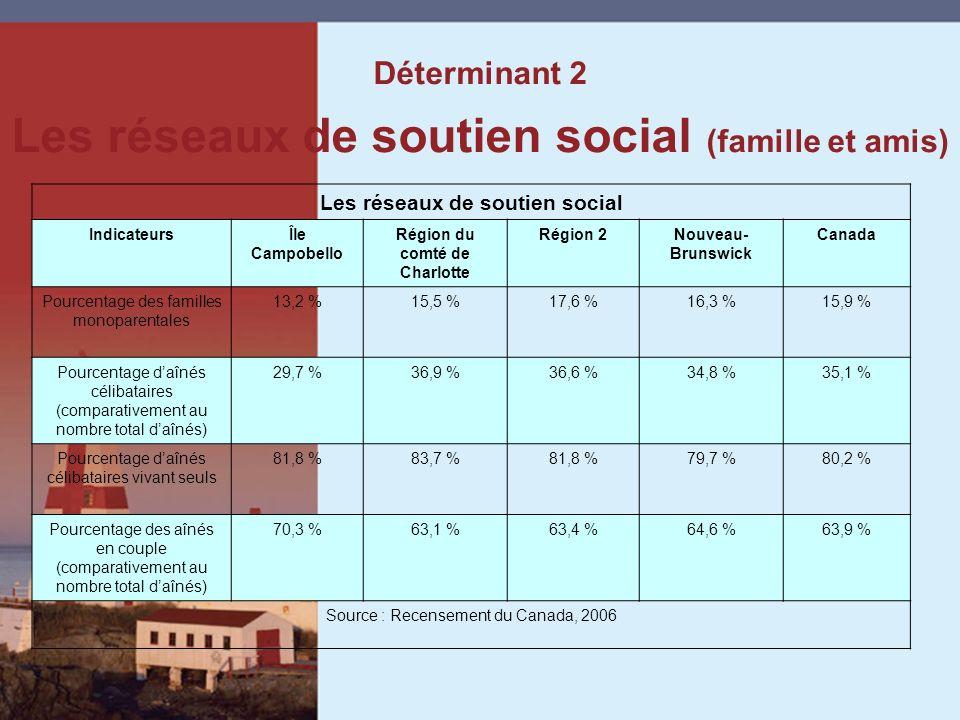 Déterminant 2 Les réseaux de soutien social (famille et amis) Les réseaux de soutien social IndicateursÎle Campobello Région du comté de Charlotte Région 2Nouveau- Brunswick Canada Pourcentage des familles monoparentales 13,2 %15,5 %17,6 %16,3 %15,9 % Pourcentage daînés célibataires (comparativement au nombre total daînés) 29,7 %36,9 %36,6 %34,8 %35,1 % Pourcentage daînés célibataires vivant seuls 81,8 %83,7 %81,8 %79,7 %80,2 % Pourcentage des aînés en couple (comparativement au nombre total daînés) 70,3 %63,1 %63,4 %64,6 %63,9 % Source : Recensement du Canada, 2006