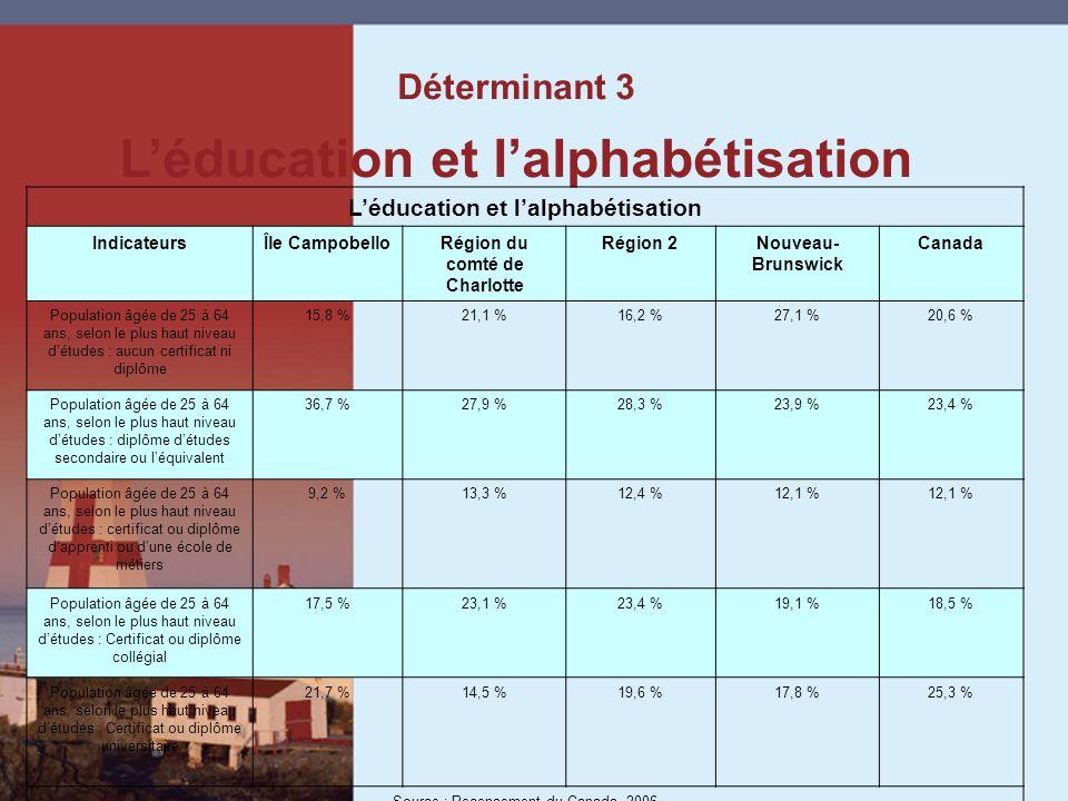 Déterminant 3 Léducation et lalphabétisation IndicateursÎle CampobelloRégion du comté de Charlotte Région 2Nouveau- Brunswick Canada Population âgée de 25 à 64 ans, selon le plus haut niveau détudes : aucun certificat ni diplôme 15,8 %21,1 %16,2 %27,1 %20,6 % Population âgée de 25 à 64 ans, selon le plus haut niveau détudes : diplôme détudes secondaire ou léquivalent 36,7 %27,9 %28,3 %23,9 %23,4 % Population âgée de 25 à 64 ans, selon le plus haut niveau détudes : certificat ou diplôme dapprenti ou dune école de métiers 9,2 %13,3 %12,4 %12,1 % Population âgée de 25 à 64 ans, selon le plus haut niveau détudes : Certificat ou diplôme collégial 17,5 %23,1 %23,4 %19,1 %18,5 % Population âgée de 25 à 64 ans, selon le plus haut niveau détudes : Certificat ou diplôme universitaire 21,7 %14,5 %19,6 %17,8 %25,3 % Source : Recensement du Canada, 2006