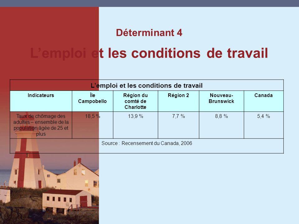 Déterminant 4 Lemploi et les conditions de travail IndicateursÎle Campobello Région du comté de Charlotte Région 2Nouveau- Brunswick Canada Taux de chômage des adultes – ensemble de la population âgée de 25 et plus 18,5 %13,9 %7,7 %8,8 %5,4 % Source : Recensement du Canada, 2006