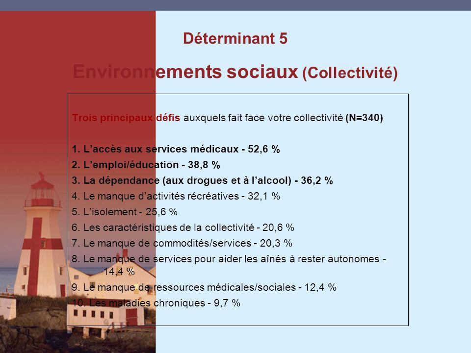 Trois principaux défis auxquels fait face votre collectivité (N=340) 1.