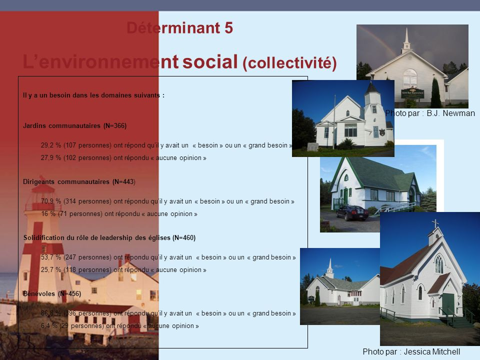 Il y a un besoin dans les domaines suivants : Jardins communautaires (N=366) 29,2 % (107 personnes) ont répond quil y avait un « besoin » ou un « grand besoin » 27,9 % (102 personnes) ont répondu « aucune opinion » Dirigeants communautaires (N=443) 70,9 % (314 personnes) ont répondu quil y avait un « besoin » ou un « grand besoin » 16 % (71 personnes) ont répondu « aucune opinion » Solidification du rôle de leadership des églises (N=460) 53,7 % (247 personnes) ont répondu quil y avait un « besoin » ou un « grand besoin » 25,7 % (118 personnes) ont répondu « aucune opinion » Bénévoles (N=456) 86,8 % (396 personnes) ont répondu quil y avait un « besoin » ou un « grand besoin » 6,4 % (29 personnes) ont répondu « aucune opinion » Déterminant 5 Lenvironnement social (collectivité) Photo par : Jessica Mitchell Photo par : B.J.