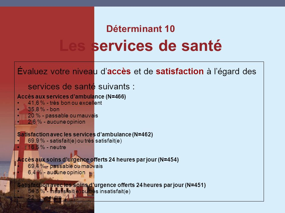 Évaluez votre niveau daccès et de satisfaction à légard des services de santé suivants : Accès aux services dambulance (N=466) 41,6 % - très bon ou excellent 35,8 % - bon 20 % - passable ou mauvais 2,6 % - aucune opinion Satisfaction avec les services dambulance (N=462) 69,9 % - satisfait(e) ou très satisfait(e) 16,5 % - neutre Accès aux soins durgence offerts 24 heures par jour (N=454) 69,4 % - passable ou mauvais 6,4 % - aucune opinion Satisfaction avec les soins durgence offerts 24 heures par jour (N=451) 54,5 % - insatisfait(e) ou très insatisfait(e) 22 % - neutre Déterminant 10 Les services de santé