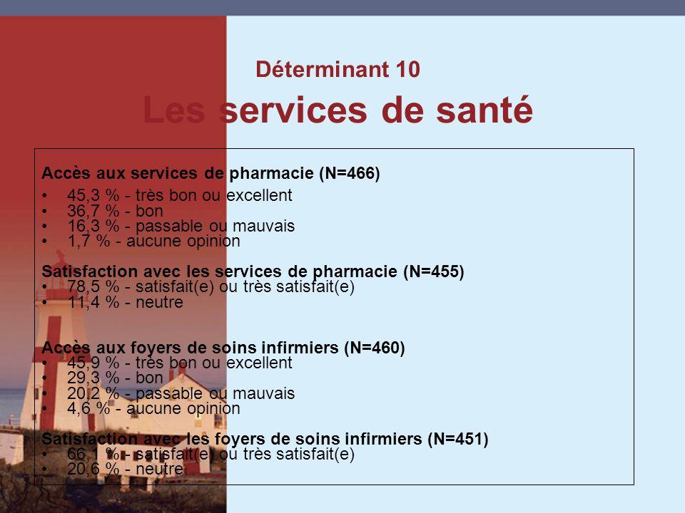Accès aux services de pharmacie (N=466) 45,3 % - très bon ou excellent 36,7 % - bon 16,3 % - passable ou mauvais 1,7 % - aucune opinion Satisfaction avec les services de pharmacie (N=455) 78,5 % - satisfait(e) ou très satisfait(e) 11,4 % - neutre Accès aux foyers de soins infirmiers (N=460) 45,9 % - très bon ou excellent 29,3 % - bon 20,2 % - passable ou mauvais 4,6 % - aucune opinion Satisfaction avec les foyers de soins infirmiers (N=451) 66,1 % - satisfait(e) ou très satisfait(e) 20,6 % - neutre Déterminant 10 Les services de santé