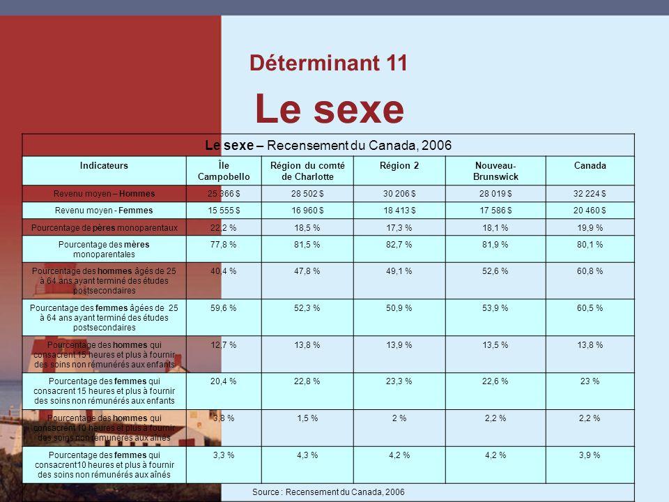 Déterminant 11 Le sexe Le sexe – Recensement du Canada, 2006 IndicateursÎle Campobello Région du comté de Charlotte Région 2Nouveau- Brunswick Canada Revenu moyen – Hommes25 366 $28 502 $30 206 $28 019 $32 224 $ Revenu moyen Femmes 15 555 $16 960 $18 413 $17 586 $20 460 $ Pourcentage de pères monoparentaux22,2 %18,5 %17,3 %18,1 %19,9 % Pourcentage des mères monoparentales 77,8 %81,5 %82,7 %81,9 %80,1 % Pourcentage des hommes âgés de 25 à 64 ans ayant terminé des études postsecondaires 40,4 %47,8 %49,1 %52,6 %60,8 % Pourcentage des femmes âgées de 25 à 64 ans ayant terminé des études postsecondaires 59,6 %52,3 %50,9 %53,9 %60,5 % Pourcentage des hommes qui consacrent 15 heures et plus à fournir des soins non rémunérés aux enfants 12,7 %13,8 %13,9 %13,5 %13,8 % Pourcentage des femmes qui consacrent 15 heures et plus à fournir des soins non rémunérés aux enfants 20,4 %22,8 %23,3 %22,6 %23 % Pourcentage des hommes qui consacrent 10 heures et plus à fournir des soins non rémunérés aux aînés 3,8 %1,5 %2 %2,2 % Pourcentage des femmes qui consacrent10 heures et plus à fournir des soins non rémunérés aux aînés 3,3 %4,3 %4,2 % 3,9 % Source : Recensement du Canada, 2006