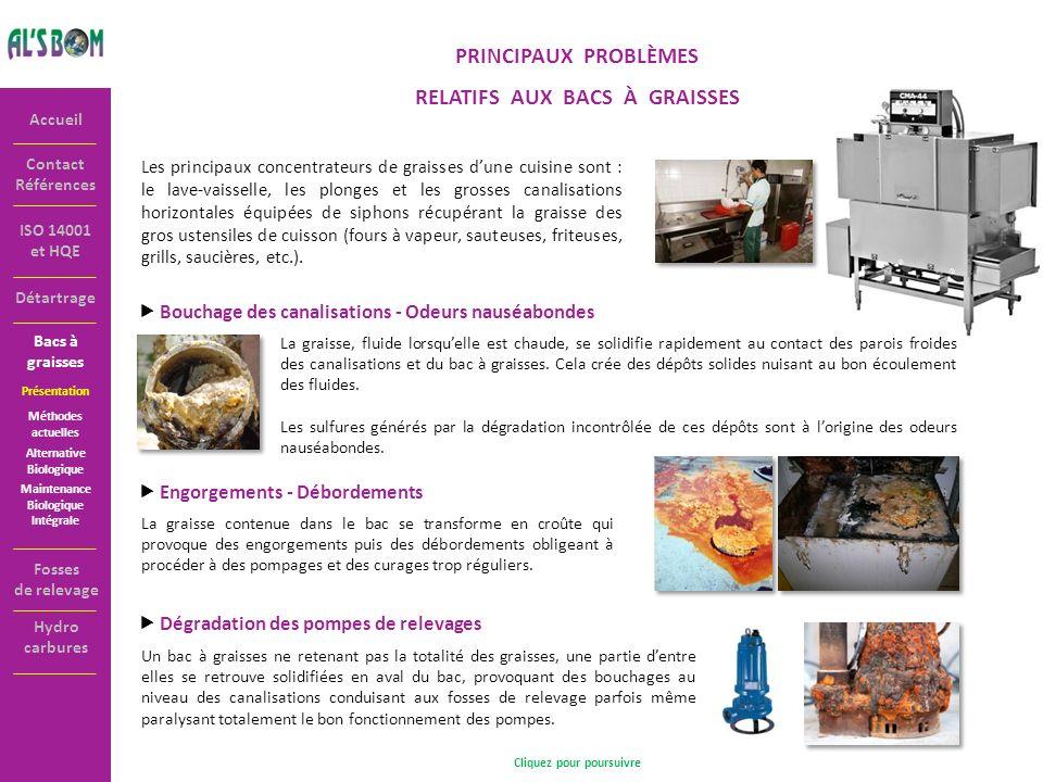 Contact Références Accueil ISO 14001 et HQE PRINCIPAUX PROBLÈMES RELATIFS AUX BACS À GRAISSES Les principaux concentrateurs de graisses dune cuisine s