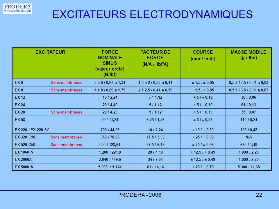 PRODERA - 200622 EXCITATEURFORCE NOMINALE SINUS (valeur crête) (N/lbf) FACTEUR DE FORCE (N/A / lbf/A) COURSE (mm / inch) MASSE MOBILE (g / lbs) EX 6 S