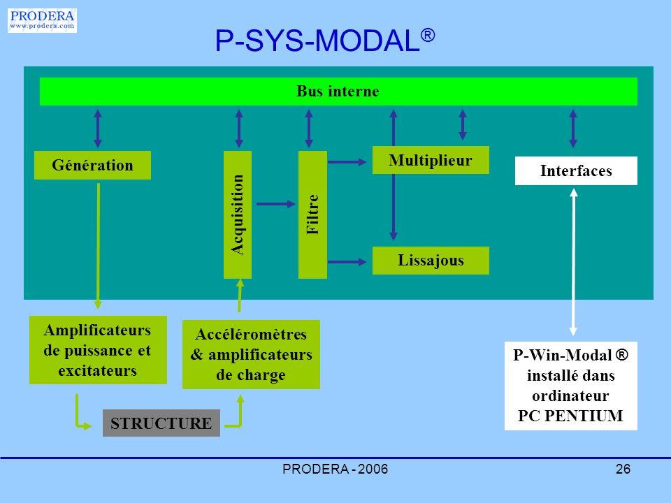 PRODERA - 200626 Génération Interfaces Bus interne Amplificateurs de puissance et excitateurs Acquisition P-Win-Modal ® installé dans ordinateur PC PE