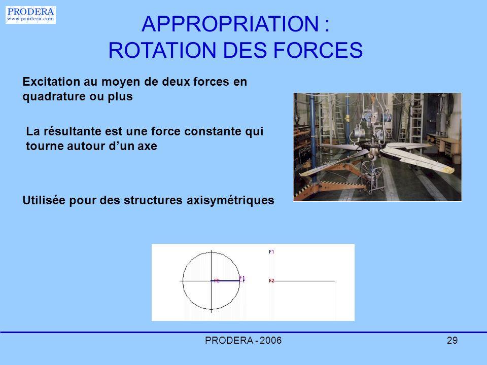 PRODERA - 200629 Excitation au moyen de deux forces en quadrature ou plus La résultante est une force constante qui tourne autour dun axe Utilisée pou