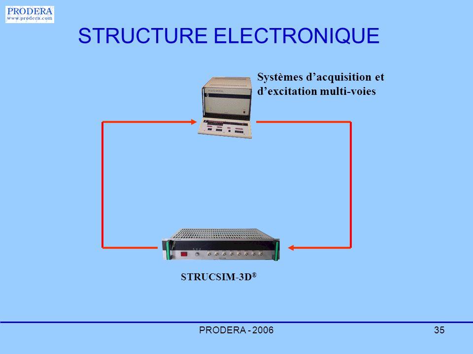 PRODERA - 200635 Systèmes dacquisition et dexcitation multi-voies STRUCSIM-3D ® STRUCTURE ELECTRONIQUE