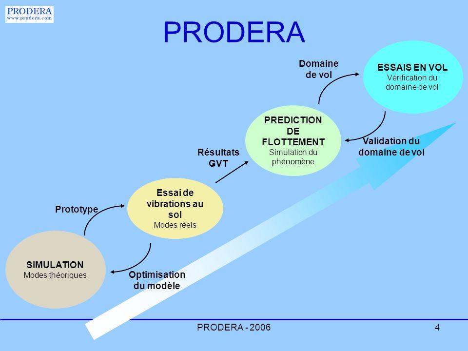 PRODERA - 20064 PRODERA SIMULATION Modes théoriques Essai de vibrations au sol Modes réels PREDICTION DE FLOTTEMENT Simulation du phénomène ESSAIS EN