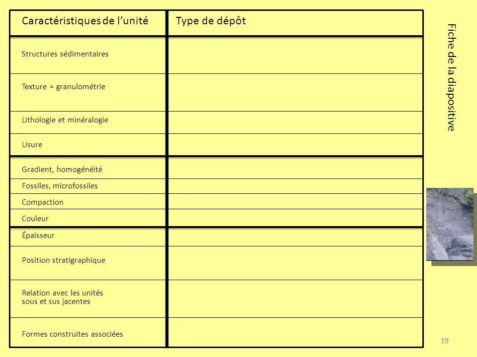 19 Caractéristiques de lunité Type de dépôt Structures sédimentaires Texture = granulométrie Lithologie et minéralogie Usure Gradient, homogénéité Fos
