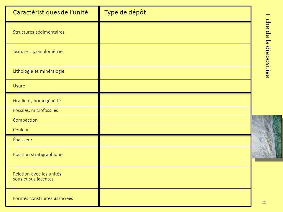21 Caractéristiques de lunité Type de dépôt Structures sédimentaires Texture = granulométrie Lithologie et minéralogie Usure Gradient, homogénéité Fos