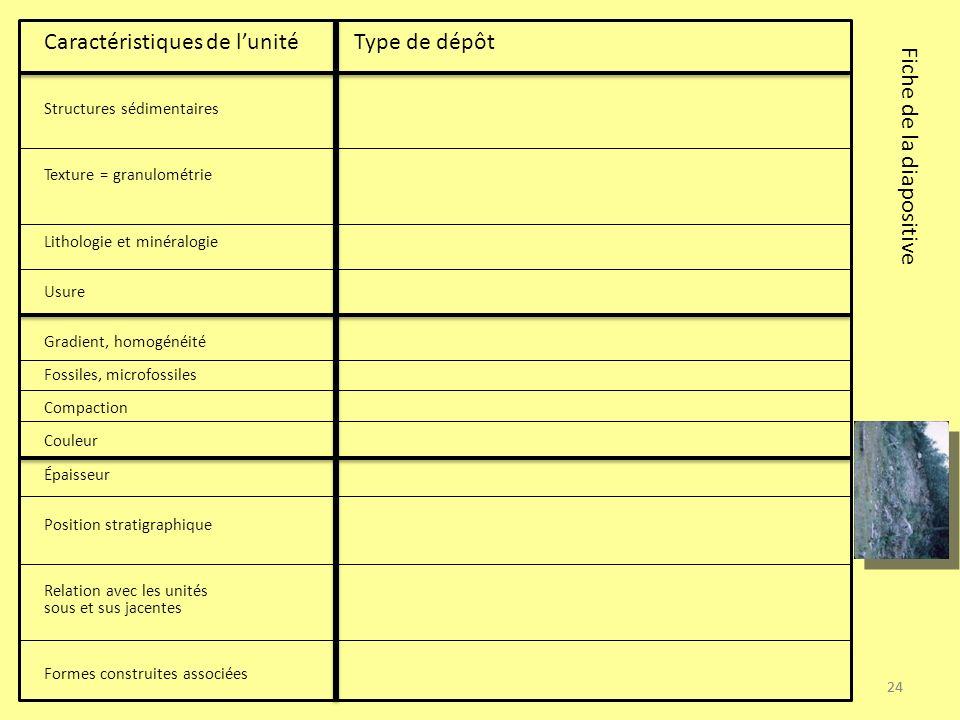 24 Caractéristiques de lunité Type de dépôt Structures sédimentaires Texture = granulométrie Lithologie et minéralogie Usure Gradient, homogénéité Fos