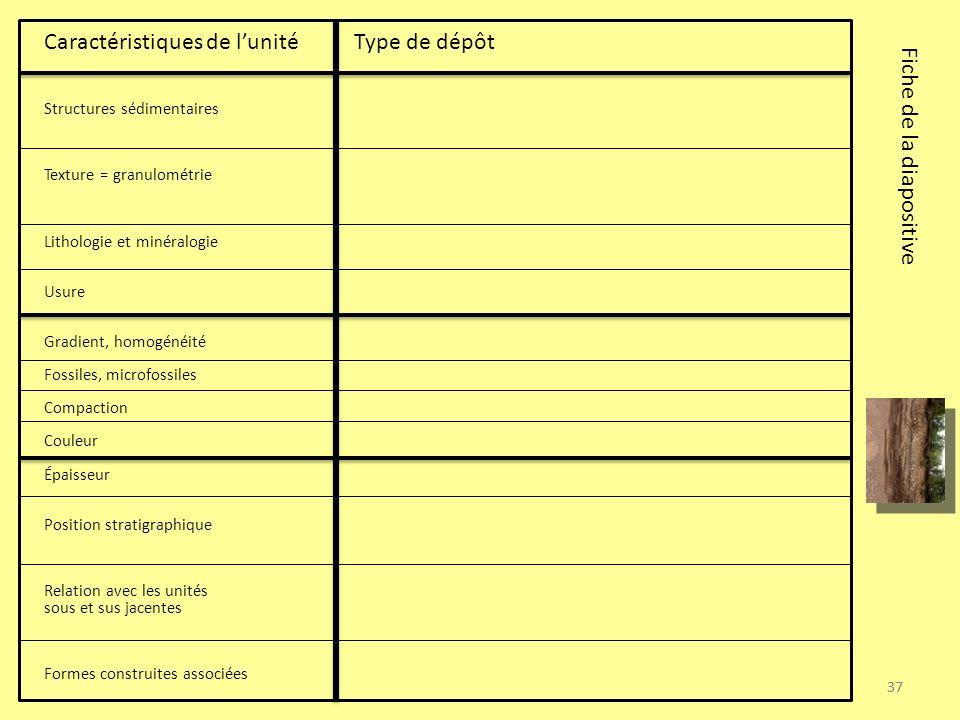 37 Caractéristiques de lunité Type de dépôt Structures sédimentaires Texture = granulométrie Lithologie et minéralogie Usure Gradient, homogénéité Fos
