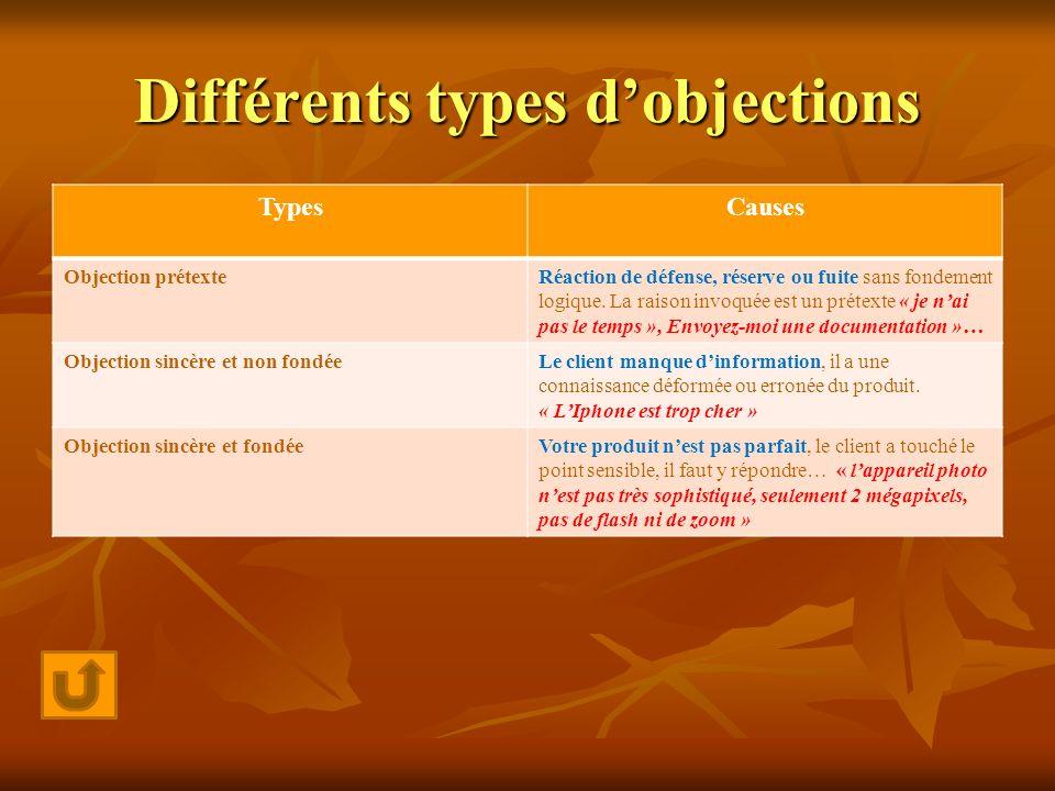 Différents types dobjections TypesCauses Objection prétexteRéaction de défense, réserve ou fuite sans fondement logique. La raison invoquée est un pré