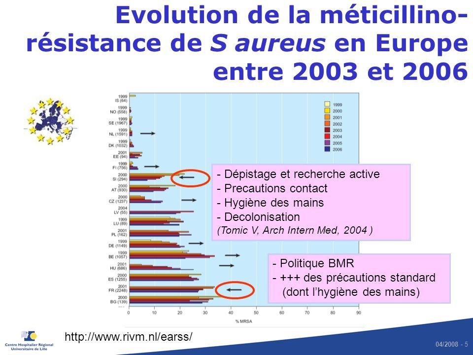 04/2008 - 5 Evolution de la méticillino- résistance de S aureus en Europe entre 2003 et 2006 http://www.rivm.nl/earss/ - Dépistage et recherche active - Precautions contact - Hygiène des mains - Decolonisation (Tomic V, Arch Intern Med, 2004 ) - Politique BMR - +++ des précautions standard (dont lhygiène des mains)