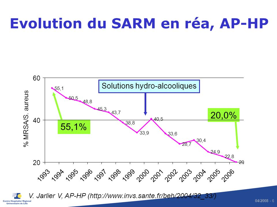04/2008 - 7 Politique de maîtrise de la diffusion des SARM MRSA carriers screening in high incidence units (ICUs…) : nose and wounds (usually at admission and 1/week) Quick and direct notification of new MRSA patients to the physician Flag on lab reports (« watch the MRSA .
