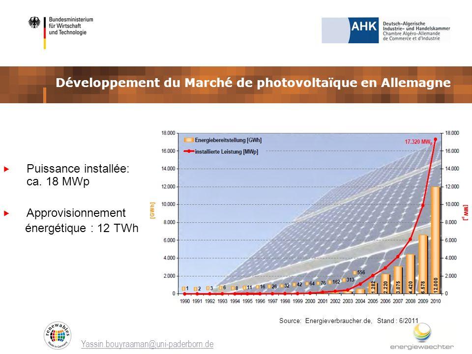 Yassin.bouyraaman@uni-paderborn.de Développement du Marché de photovoltaïque en Allemagne Source: Energieverbraucher.de, Stand : 6/2011 Puissance inst