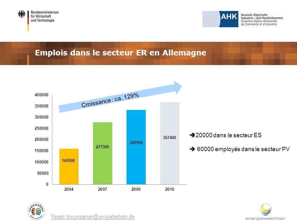 Emplois dans le secteur ER en Allemagne Yassin.bouyraaman@uni-paderborn.de Croissance : ca. 129% 120000 dans le secteur ES 60000 employés dans le sect