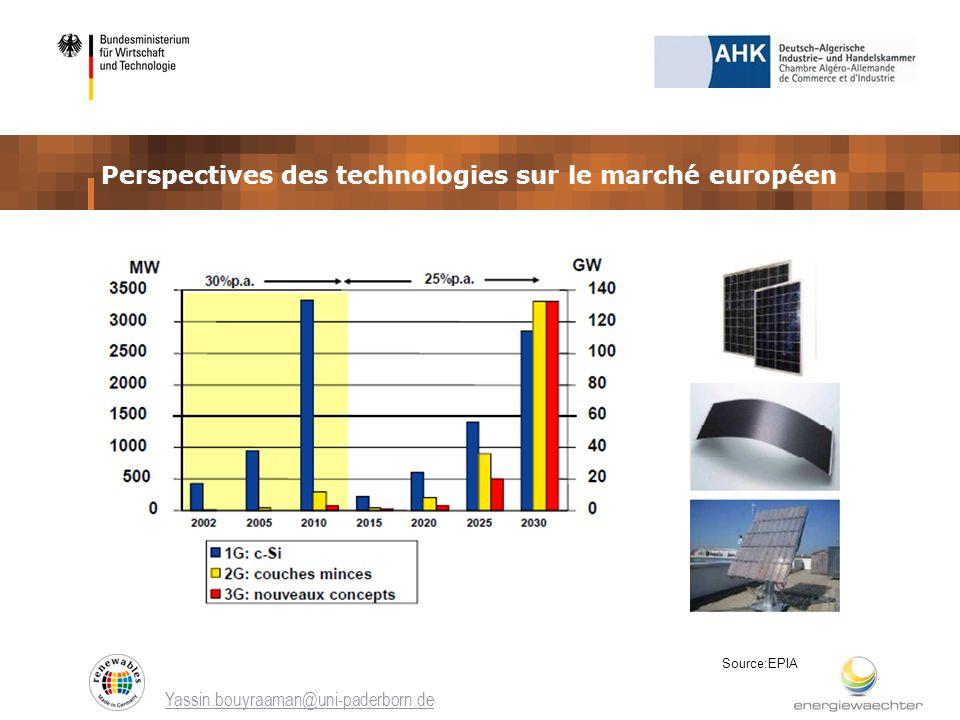 Yassin.bouyraaman@uni-paderborn.de Perspectives des technologies sur le marché européen Source:EPIA