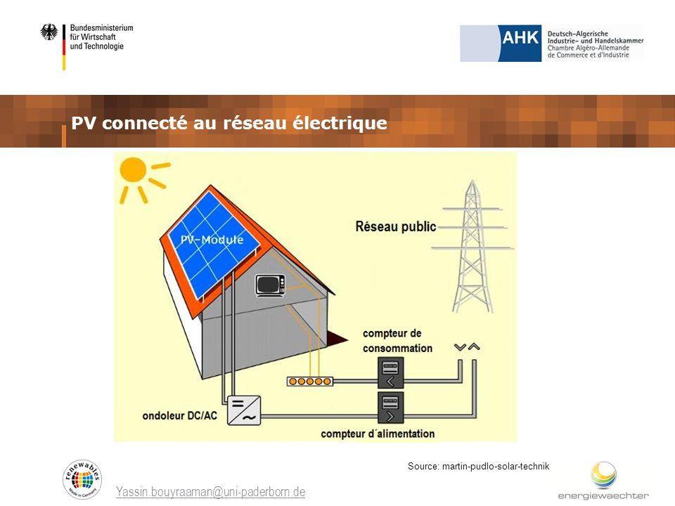 Yassin.bouyraaman@uni-paderborn.de PV connecté au réseau électrique Source: martin-pudlo-solar-technik
