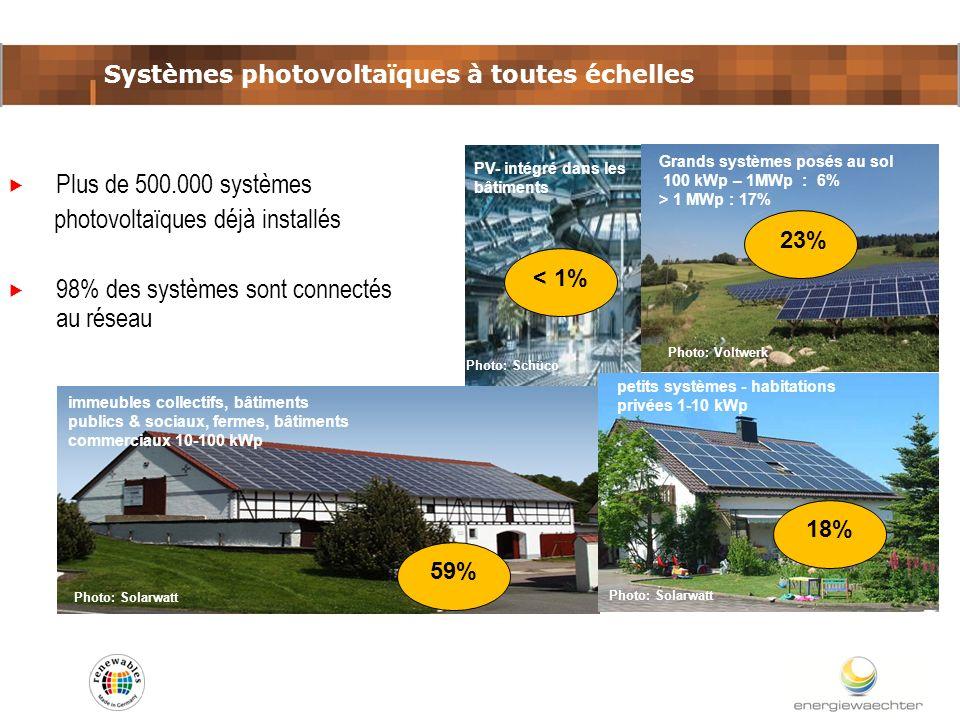 Grands systèmes posés au sol 100 kWp – 1MWp : 6% > 1 MWp : 17% Photo: Voltwerk immeubles collectifs, bâtiments publics & sociaux, fermes, bâtiments co