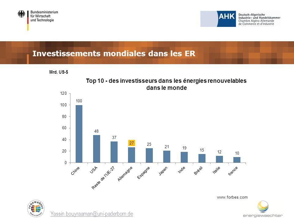 Investissements mondiales dans les ER Yassin.bouyraaman@uni-paderborn.de Top 10 - des investisseurs dans les énergies renouvelables dans le monde Mrd.