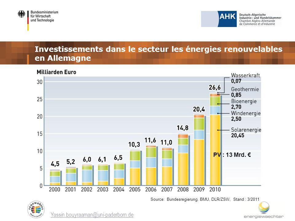 Investissements dans le secteur les énergies renouvelables en Allemagne Yassin.bouyraaman@uni-paderborn.de Source: Bundesregierung. BMU, DLR/ZSW, Stan