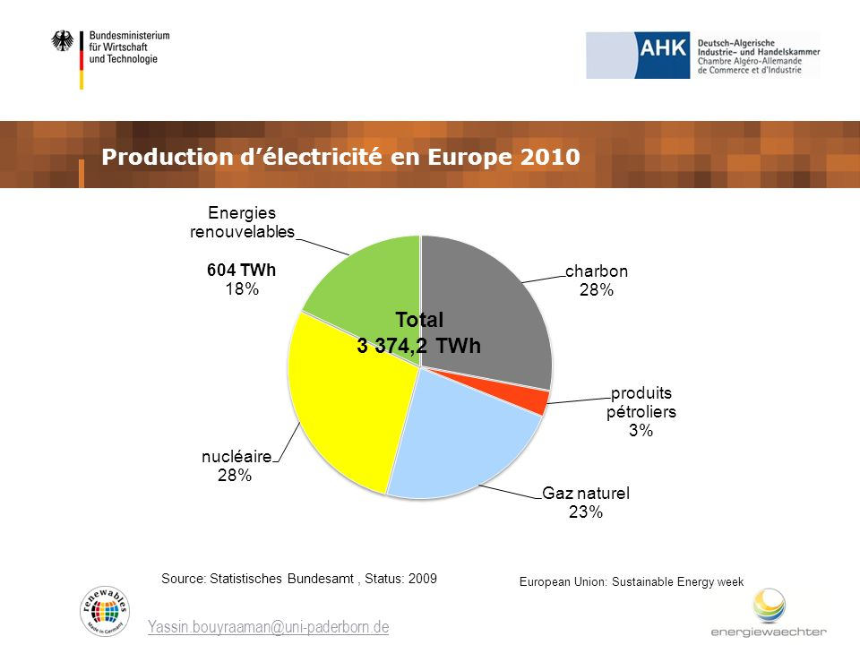 Production délectricité en Europe 2010 Yassin.bouyraaman@uni-paderborn.de European Union: Sustainable Energy week Source: Statistisches Bundesamt, Sta