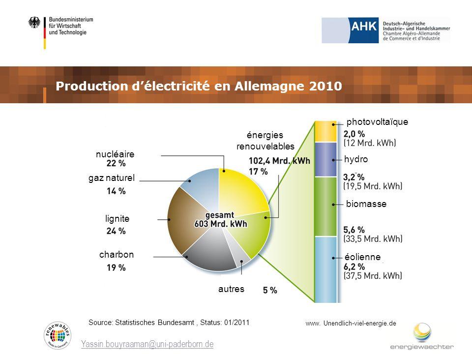 Production délectricité en Allemagne 2010 Yassin.bouyraaman@uni-paderborn.de www. Unendlich-viel-energie.de Source: Statistisches Bundesamt, Status: 0